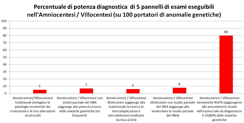 Grafico 5 tipi dp