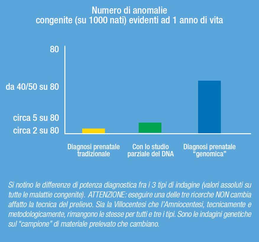 tabella grafico 3