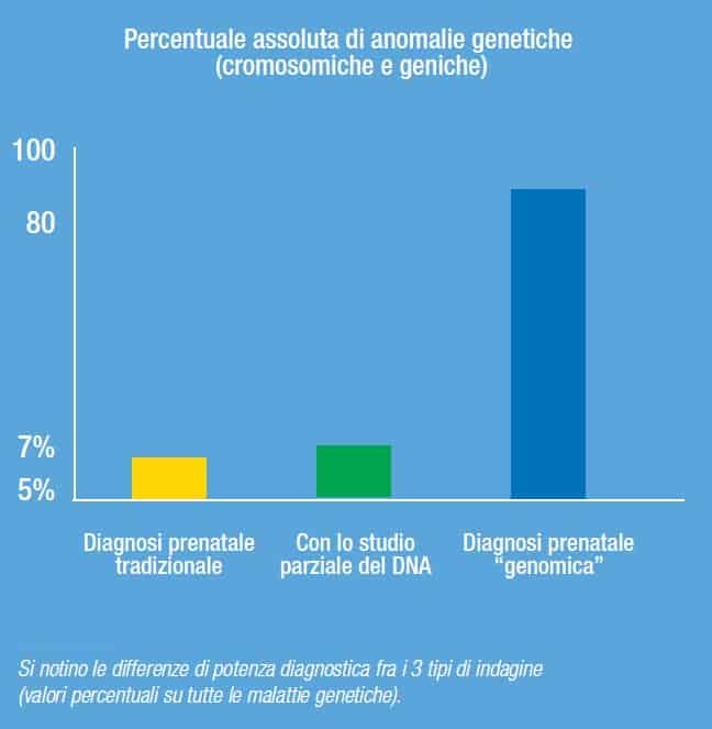 ngpd tabella grafico 4